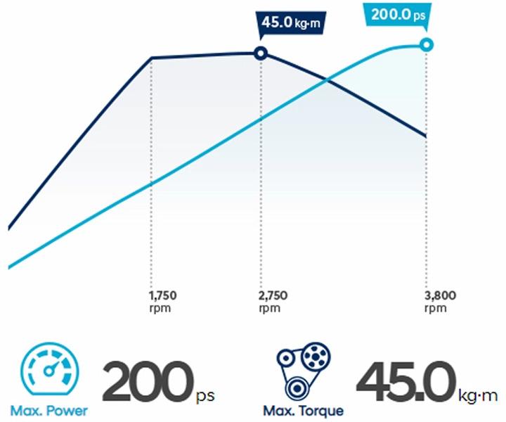 công xuất động cơ Hyundai Santafe dầu